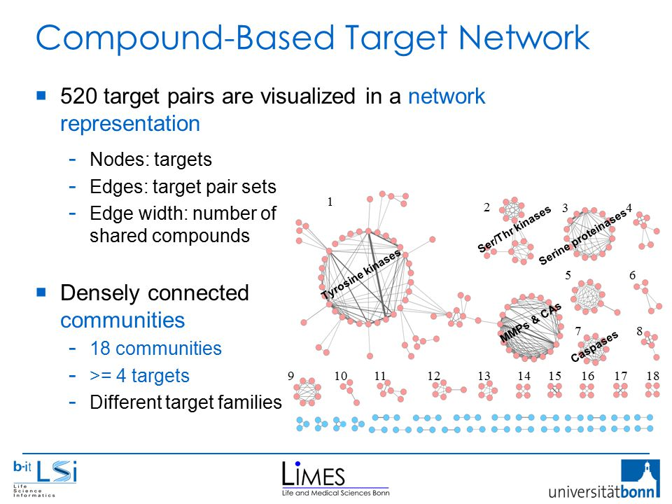 Compound-Based Target Network  520 target pairs are visualized in a network representation - Nodes: targets - Edges: target pair sets - Edge width: number of shared compounds  Densely connected communities - 18 communities - >= 4 targets - Different target families 1 2 34 56 78 9101112131415161718 Ser/Thr kinases Serine proteinases Caspases Tyrosine kinases MMPs & CAs