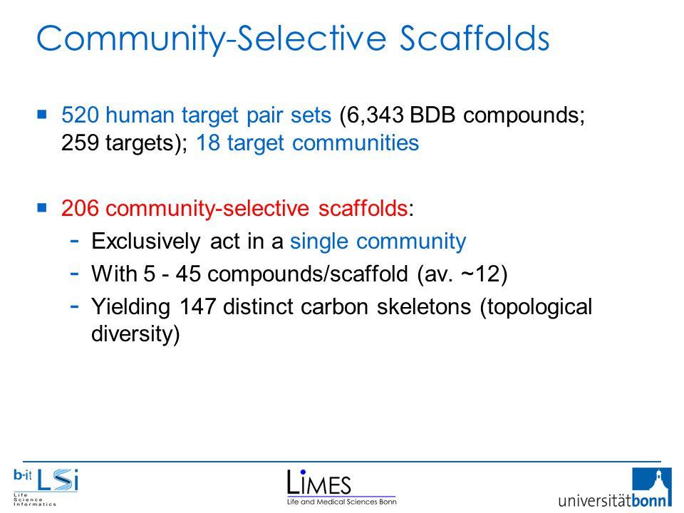Community-Selective Scaffolds  520 human target pair sets (6,343 BDB compounds; 259 targets); 18 target communities  206 community-selective scaffolds: - Exclusively act in a single community - With 5 - 45 compounds/scaffold (av.