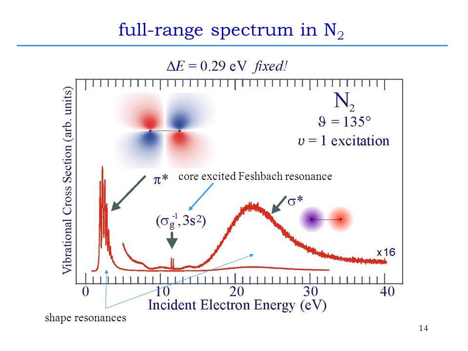14 shape resonances core excited Feshbach resonance full-range spectrum in N 2