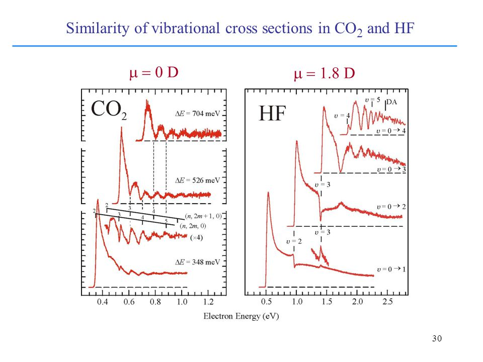 30 Similarity of vibrational cross sections in CO 2 and HF  D  D