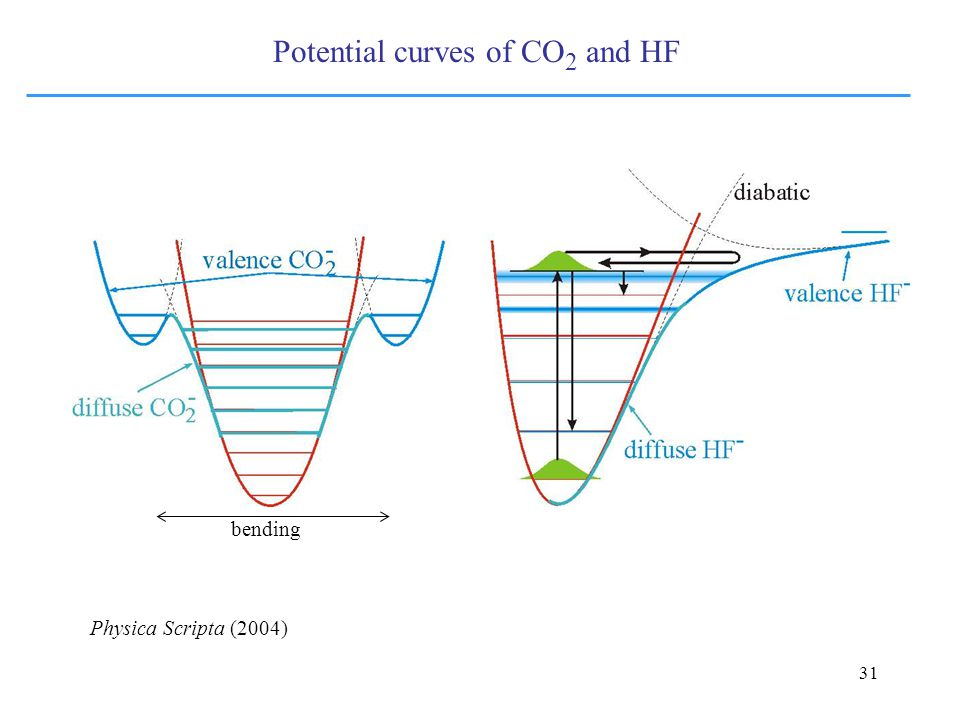 31 Potential curves of CO 2 and HF Physica Scripta (2004) bending