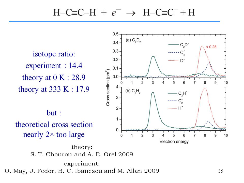 35 theory: S. T. Chourou and A. E. Orel 2009 experiment: O.