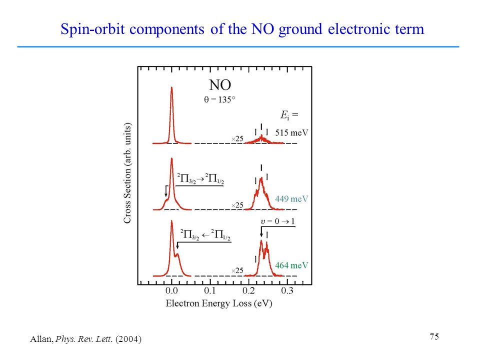 75 Spin-orbit components of the NO ground electronic term Allan, Phys. Rev. Lett. (2004)