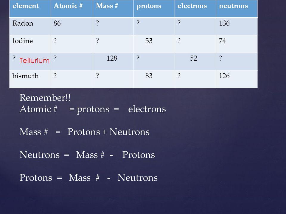 elementAtomic #Mass #protonselectronsneutrons Radon86???136 Iodine?? 53?74 ?? 128? 52? bismuth?? 83?126 Remember!! Atomic # = protons = electrons Mass