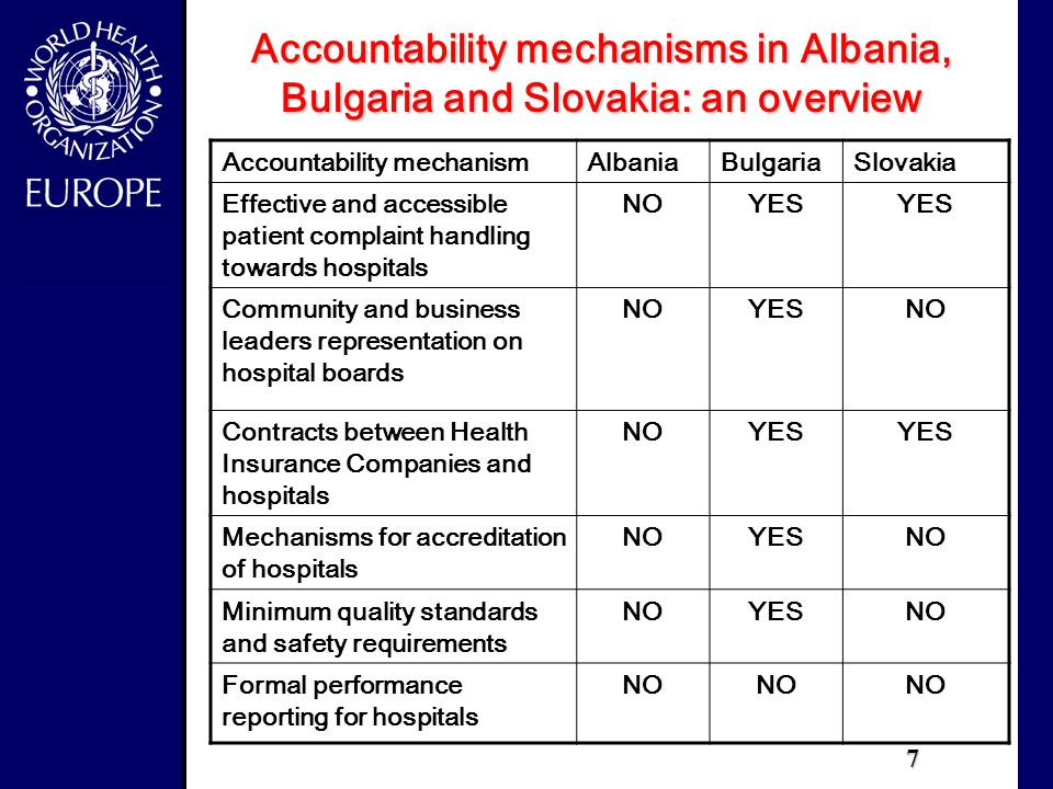 7 Accountability mechanismAlbaniaBulgariaSlovakia Effective and accessible patient complaint handling towards hospitals NOYES Community and business leaders representation on hospital boards NOYESNO Contracts between Health Insurance Companies and hospitals NOYES Mechanisms for accreditation of hospitals NOYESNO Minimum quality standards and safety requirements NOYESNO Formal performance reporting for hospitals NO Accountability mechanisms in Albania, Bulgaria and Slovakia: an overview