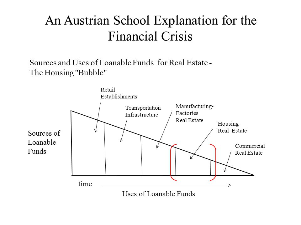 An Austrian School Explanation for the Financial Crisis
