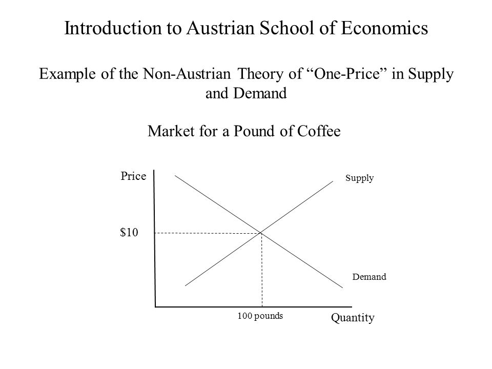 Introduction to Austrian School of Economics Example of the Non-Austrian Theory of One-Price in Supply and Demand
