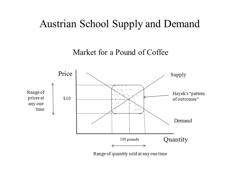 Austrian School Supply and Demand