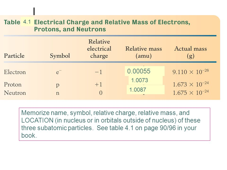 Memorize name, symbol, relative charge, relative mass, and LOCATION (in nucleus or in orbitals outside of nucleus) of these three subatomic particles.