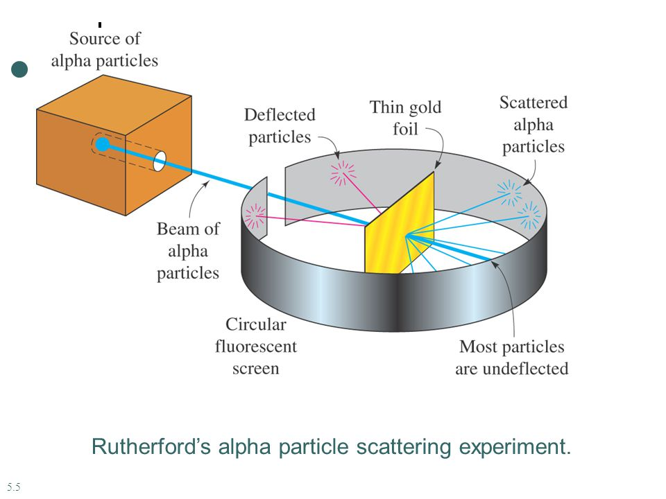 Rutherford's alpha particle scattering experiment. 5.5