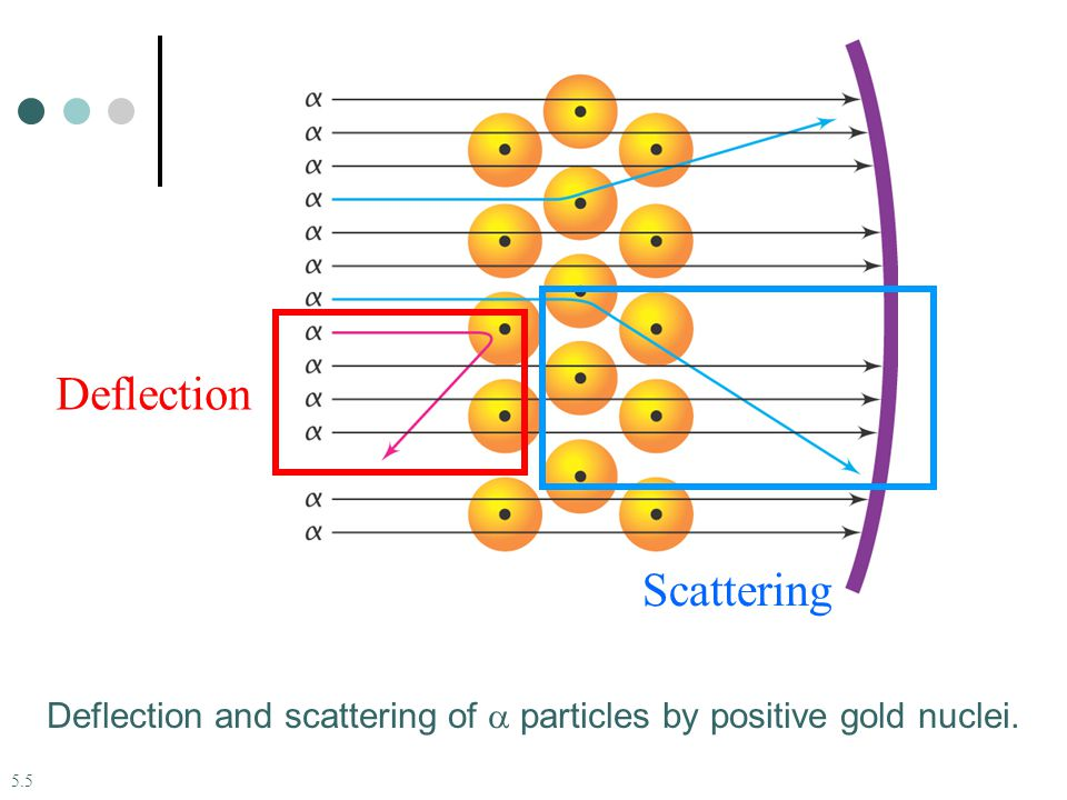 5.5 Deflection and scattering of  particles by positive gold nuclei. Deflection Scattering