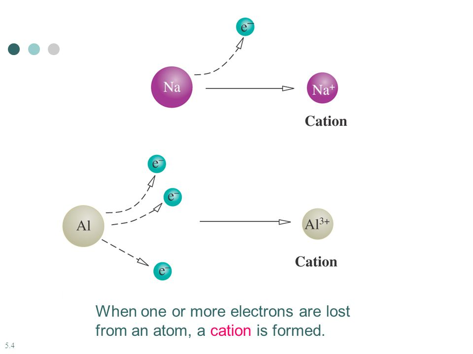 5.4 When one or more electrons are lost from an atom, a cation is formed.