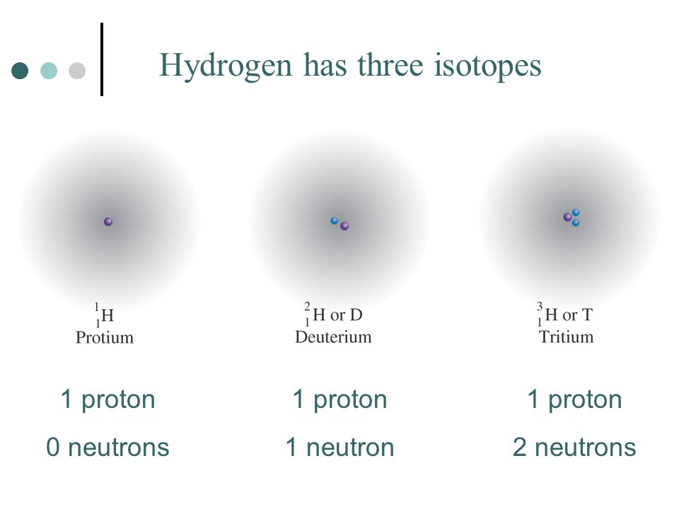 Hydrogen has three isotopes 1 proton 0 neutrons 1 proton 1 neutron 1 proton 2 neutrons