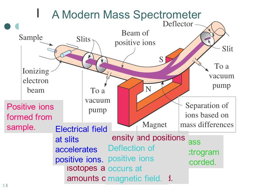 A Modern Mass Spectrometer A mass spectrogram is recorded.