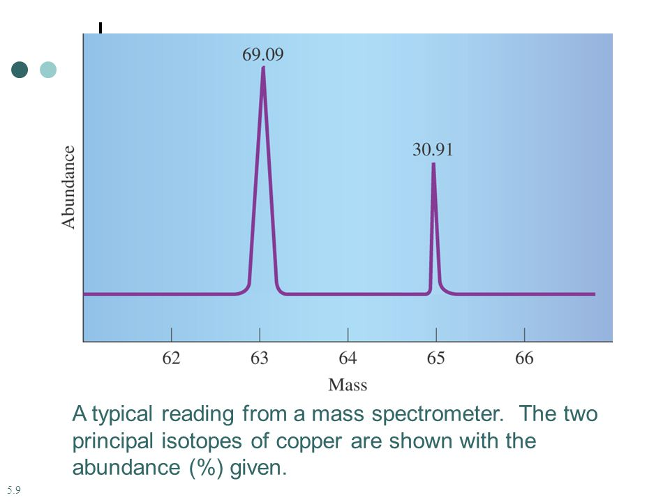 5.9 A typical reading from a mass spectrometer.