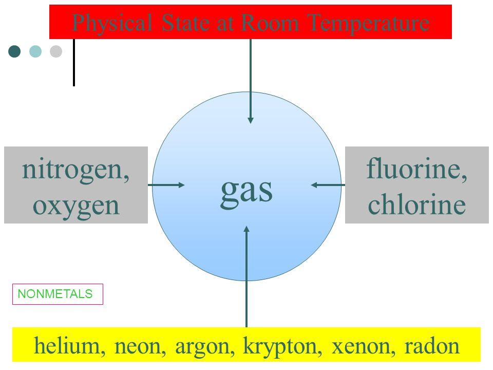 gas Physical State at Room Temperature helium, neon, argon, krypton, xenon, radon nitrogen, oxygen fluorine, chlorine NONMETALS