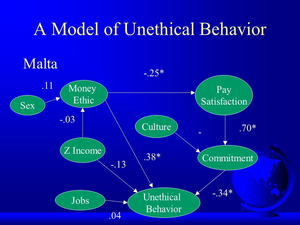 A Model of Unethical Behavior Macedonia Z Income Money Ethic Culture Commitment Unethical Behavior Pay Satisfaction Jobs Sex -.26*.00.35* -.12 -.04 -.