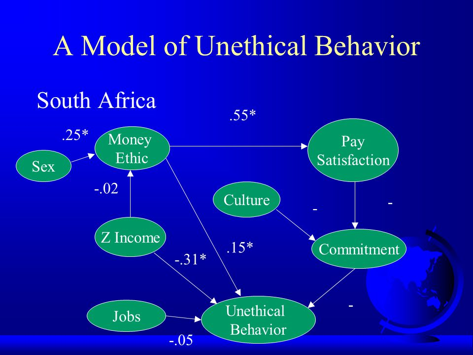 A Model of Unethical Behavior Singapore Z Income Money Ethic Culture Commitment Unethical Behavior Pay Satisfaction Jobs Sex.22* -.21*.56* -.19*.58.29