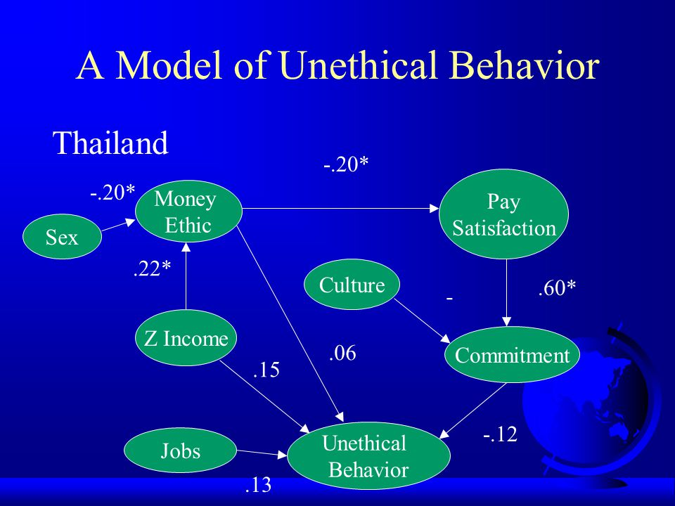A Model of Unethical Behavior Taiwan Z Income Money Ethic Culture Commitment Unethical Behavior Pay Satisfaction Jobs Sex.14* -.13.69* -.22*.51*.14 -.