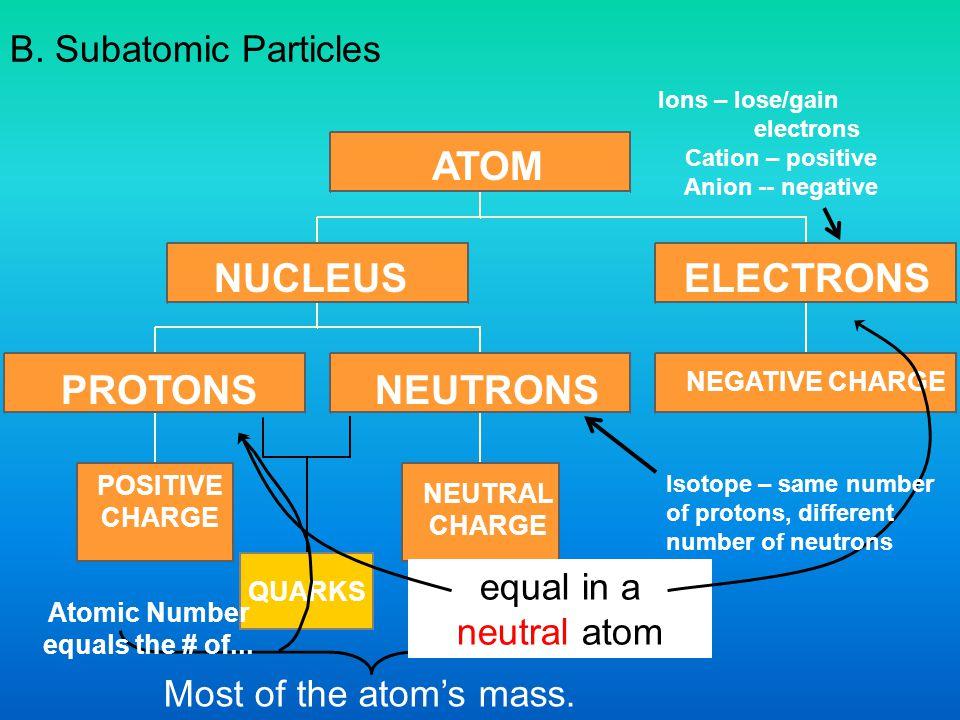 Dimitri Mendeleev 1.Date = ca. 1870 2. Discovery = a.