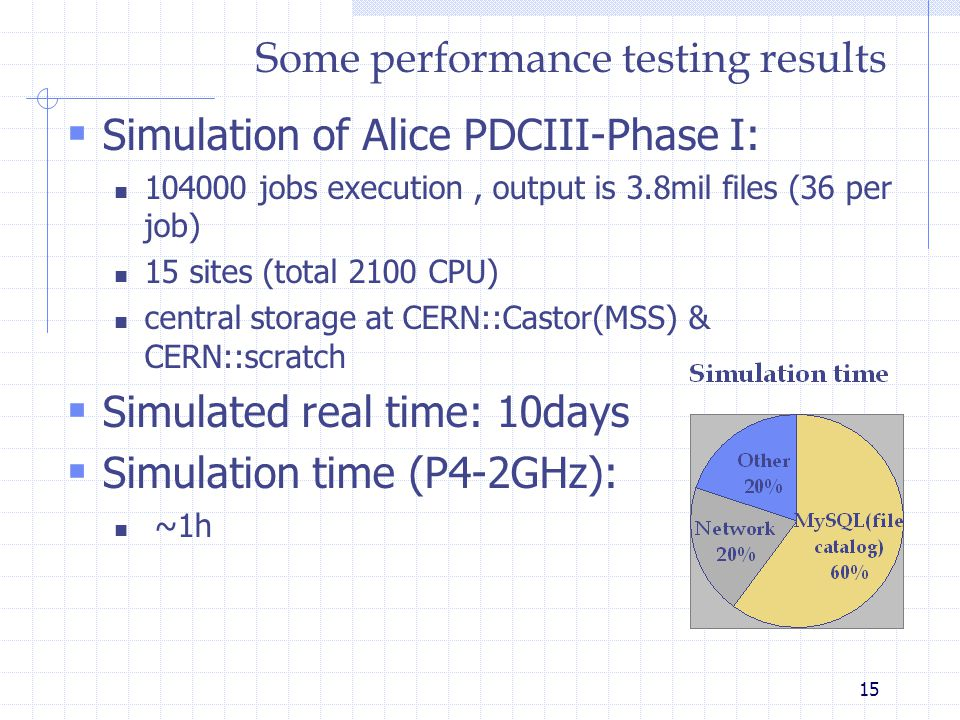 15 Some performance testing results  Simulation of Alice PDCIII-Phase I: 104000 jobs execution, output is 3.8mil files (36 per job) 15 sites (total 2100 CPU) central storage at CERN::Castor(MSS) & CERN::scratch  Simulated real time: 10days  Simulation time (P4-2GHz): ~1h