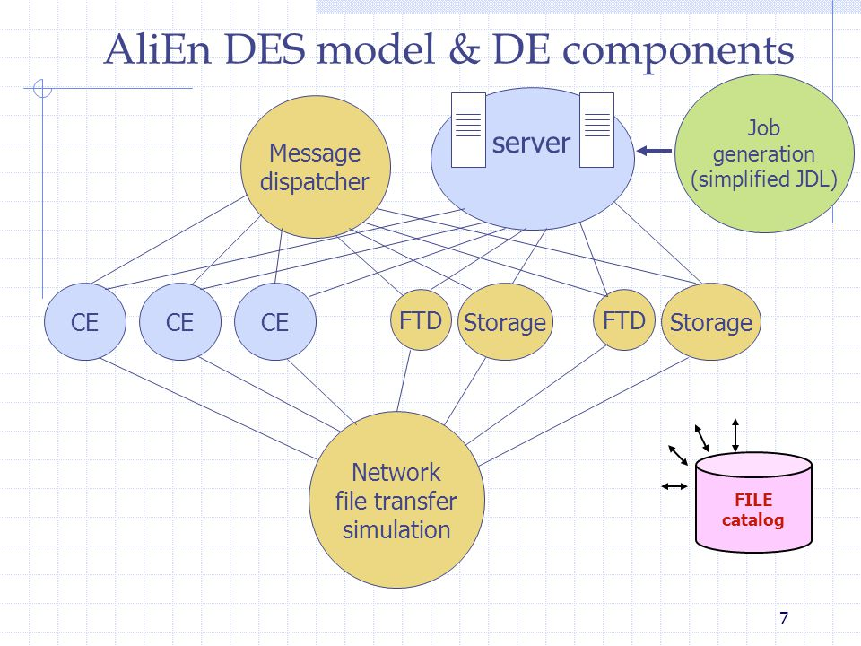 7 AliEn DES model & DE components server CE Network file transfer simulation Storage FTD Message dispatcher Job generation (simplified JDL) FILE catalog