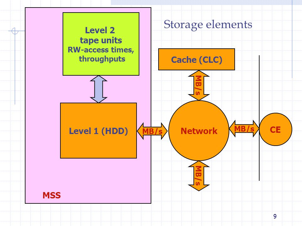 9 Network Storage elements Level 2 tape units RW-access times, throughputs Level 1 (HDD) Cache (CLC) MB/s CE MB/s MSS