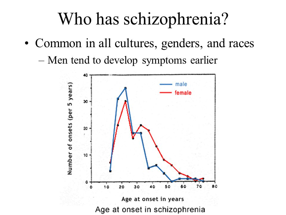 Who has schizophrenia? Common in all cultures, genders, and races –Men tend to develop symptoms earlier