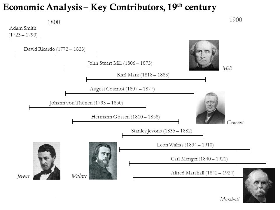 Economic Analysis – Key Contributors, 19 th century Karl Marx (1818 – 1883) Adam Smith (1723 – 1790) David Ricardo (1772 – 1823) 1800 1900 August Cour