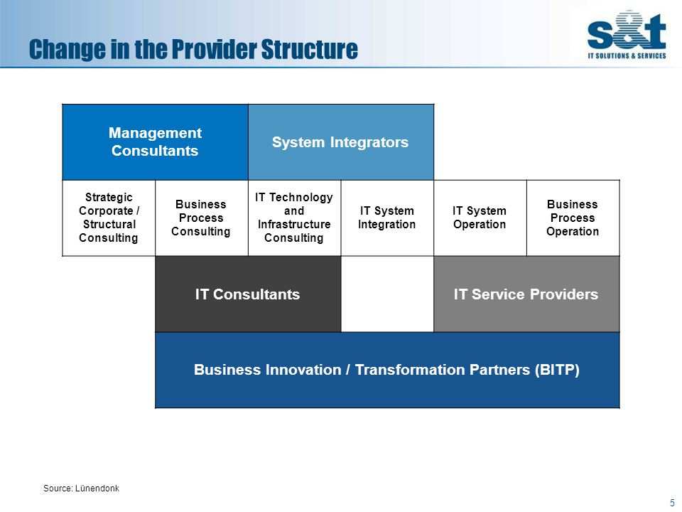 6 Definition of a BITP More than 60% of sales achieved by consulting and services.
