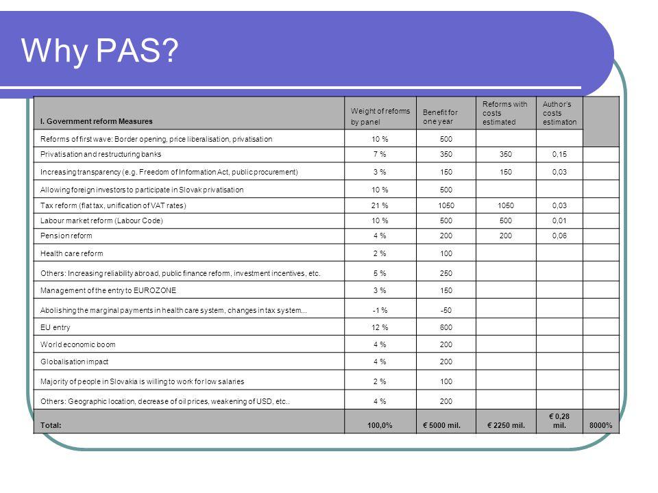 Why PAS. I.