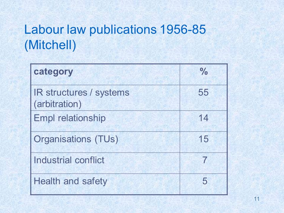 11 Labour law publications 1956-85 (Mitchell) category% IR structures / systems (arbitration) 55 Empl relationship14 Organisations (TUs)15 Industrial conflict 7 Health and safety 5