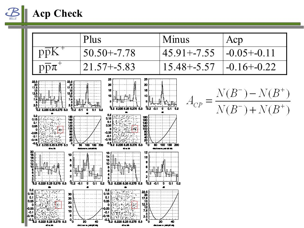 Acp Check PlusMinusAcp 50.50+-7.7845.91+-7.55-0.05+-0.11 21.57+-5.8315.48+-5.57-0.16+-0.22