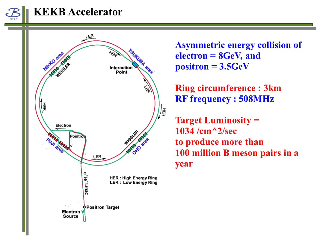 KEKB Accelerator Asymmetric energy collision of electron = 8GeV, and positron = 3.5GeV Ring circumference : 3km RF frequency : 508MHz Target Luminosity = 1034 /cm^2/sec to produce more than 100 million B meson pairs in a year