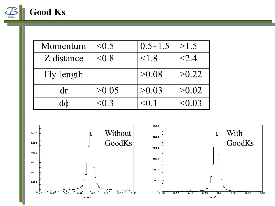 Good Ks Momentum<0.50.5~1.5>1.5 Z distance<0.8<1.8<2.4 Fly length>0.08>0.22 dr>0.05>0.03>0.02 dd <0.3<0.1<0.03 Without GoodKs With GoodKs