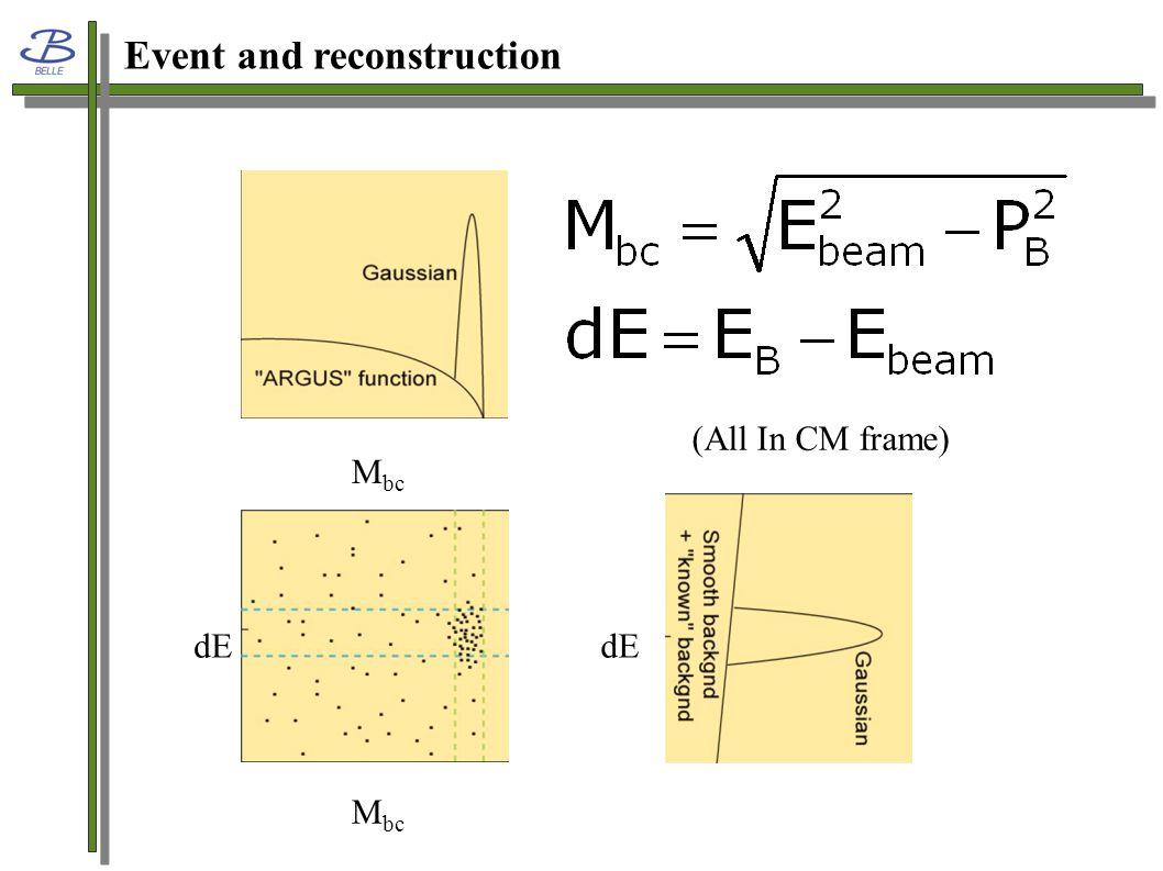 Event Selection Track |dr|< 1Track|dz|< 3 PID> 0.6;KID> 0.6;  ID >0.6; Vchisq> 0;GoodKs> 0 0.48< mass Ks <0.520.86< mass K * < 0.94 Signal Region: Abs(dE)<0.055.27<Mb<5.29 Charm Vetopossible reasonance 2.85< M pp <3.128 J/  (3.07<mass<3.11 ,  c (2.97<mass<3.02) 3.315< M pp <3.735  c0  c1  c2  S  Lambda_c Veto 2.259<M pKs <2.312 cc