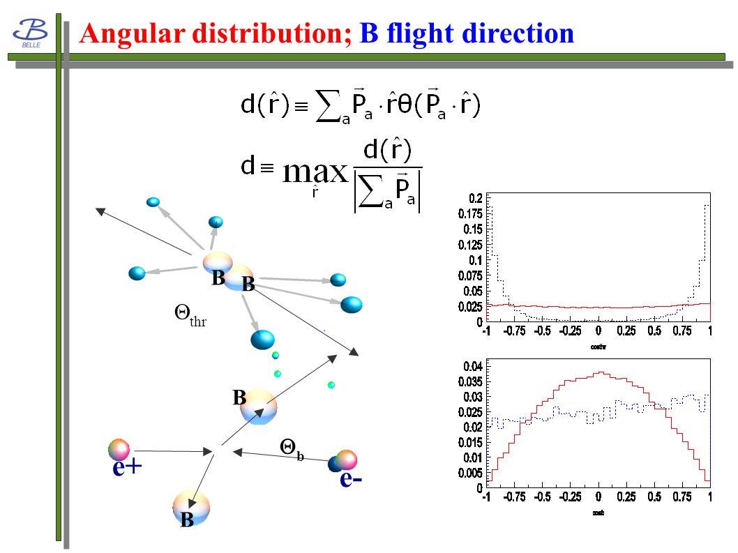 Upper limit of Glueball Search 0.90*10^-6 C.L.90% Possible Hints and Search for Glueball Productin in Charmless Rare B Decays Chun-Khiang Chua, Wei-Shu Hou and Shang-Yuu Tsai (PLB544, 2002) 0.89*10^-6 C.L.90% 2.212.37