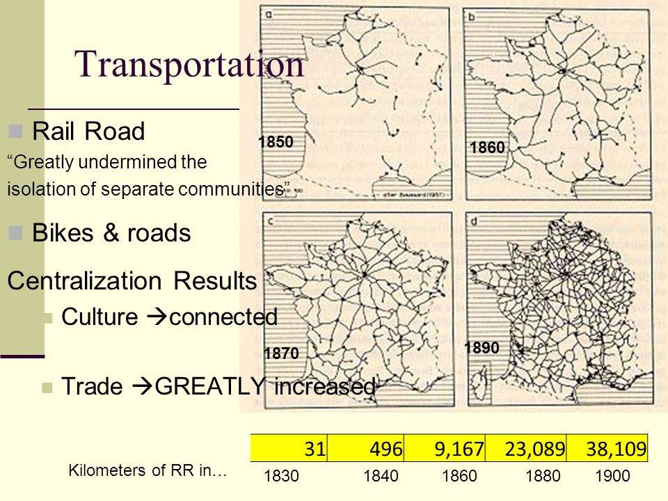 "Rail Road ""Greatly undermined the isolation of separate communities"" Bikes & roads Centralization Results Culture  connected Trade  GREATLY increase"