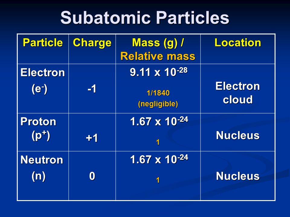 Subatomic Particles ParticleCharge Mass (g) / Relative mass Location Electron (e - ) (e - ) 9.11 x 10 -28 9.11 x 10 -281/1840(negligible) Electron clo