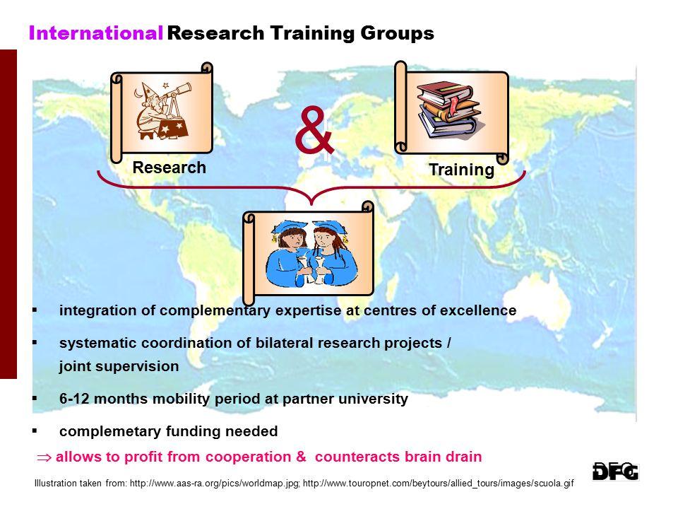Research Training International Research Training Groups & Illustration taken from: http://www.aas-ra.org/pics/worldmap.jpg; http://www.touropnet.com/