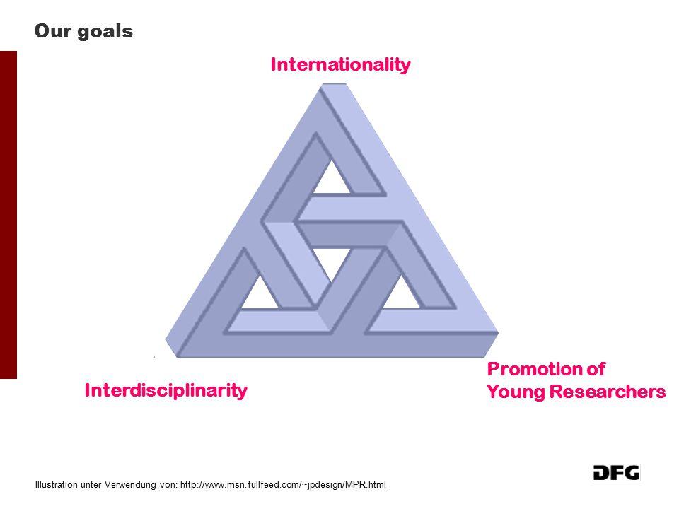 Our goals Internationality Promotion of Young Researchers Interdisciplinarity Illustration unter Verwendung von: http://www.msn.fullfeed.com/~jpdesign