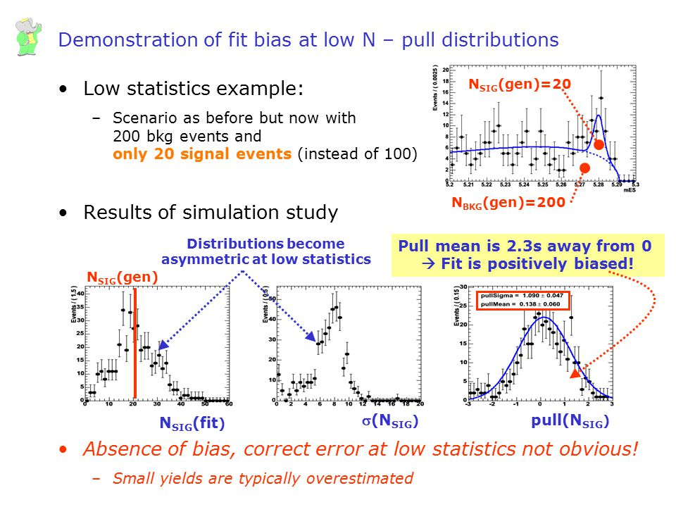 Wouter Verkerke, UCSB Demonstration of fit bias at low N – pull distributions Low statistics example: –Scenario as before but now with 200 bkg events