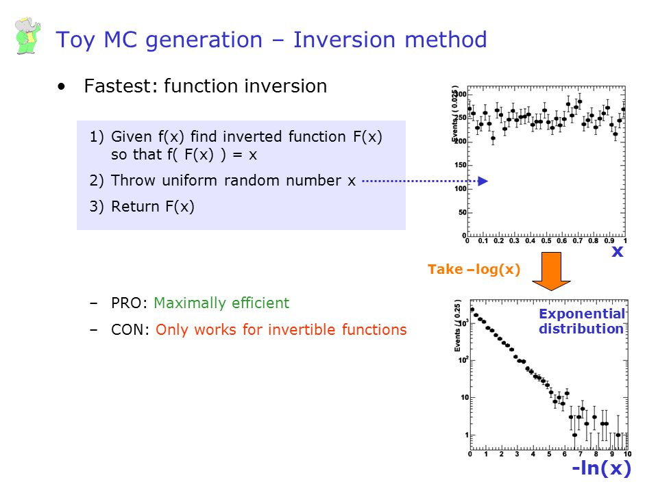 Wouter Verkerke, UCSB Toy MC generation – Inversion method Fastest: function inversion 1)Given f(x) find inverted function F(x) so that f( F(x) ) = x