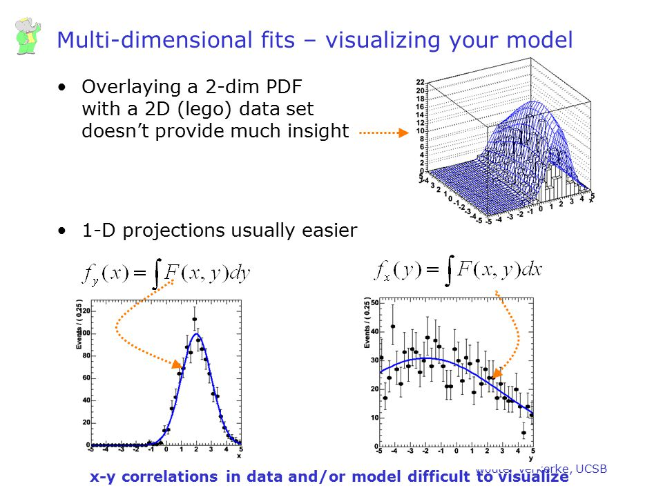Wouter Verkerke, UCSB Overlaying a 2-dim PDF with a 2D (lego) data set doesn't provide much insight 1-D projections usually easier Multi-dimensional f