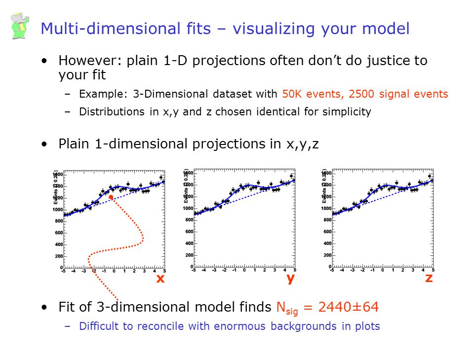 Wouter Verkerke, UCSB Multi-dimensional fits – visualizing your model However: plain 1-D projections often don't do justice to your fit –Example: 3-Di