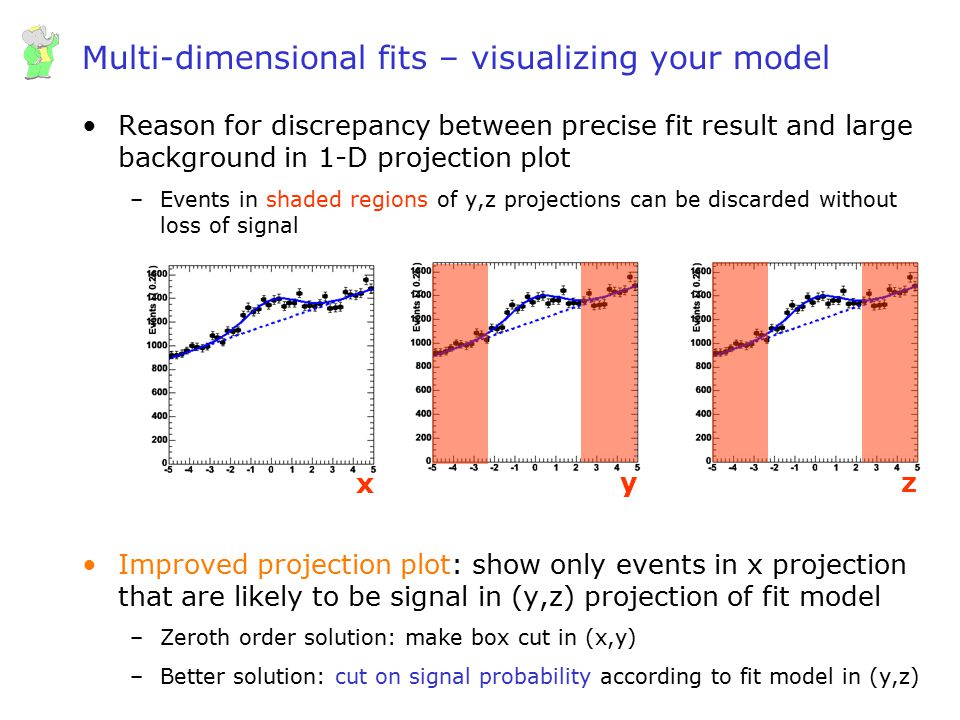 Wouter Verkerke, UCSB Multi-dimensional fits – visualizing your model Reason for discrepancy between precise fit result and large background in 1-D pr