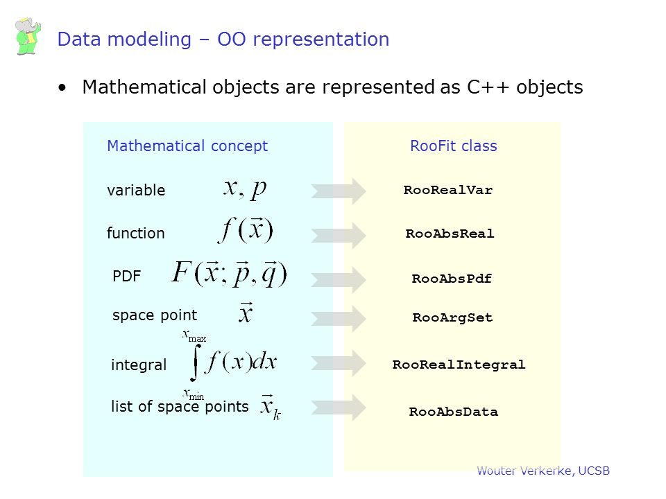 Wouter Verkerke, UCSB Data modeling – OO representation Mathematical objects are represented as C++ objects variable RooRealVar function RooAbsReal PD