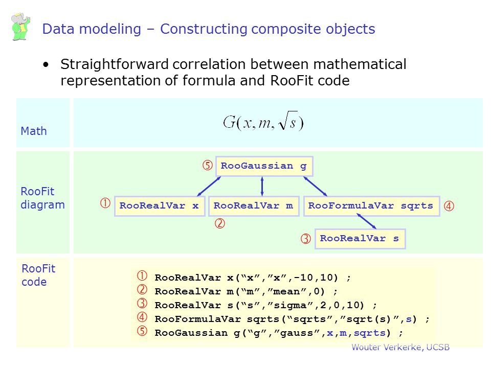 Wouter Verkerke, UCSB Data modeling – Constructing composite objects Straightforward correlation between mathematical representation of formula and Ro