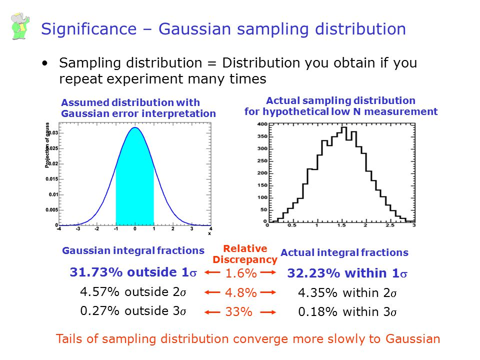 Wouter Verkerke, UCSB Significance – Gaussian sampling distribution Sampling distribution = Distribution you obtain if you repeat experiment many time