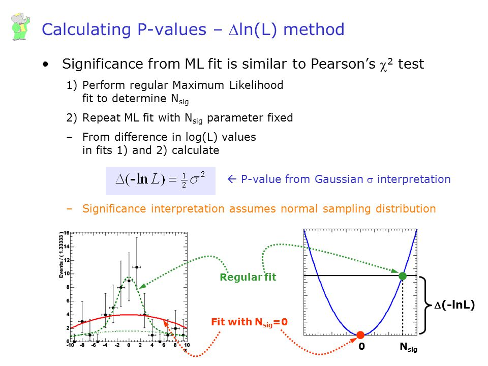 Wouter Verkerke, UCSB Calculating P-values – ln(L) method Significance from ML fit is similar to Pearson's  2 test 1)Perform regular Maximum Likelih
